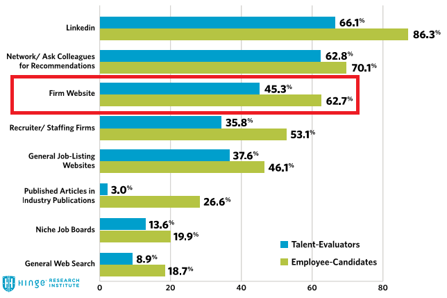 Candidate Job Search Channels
