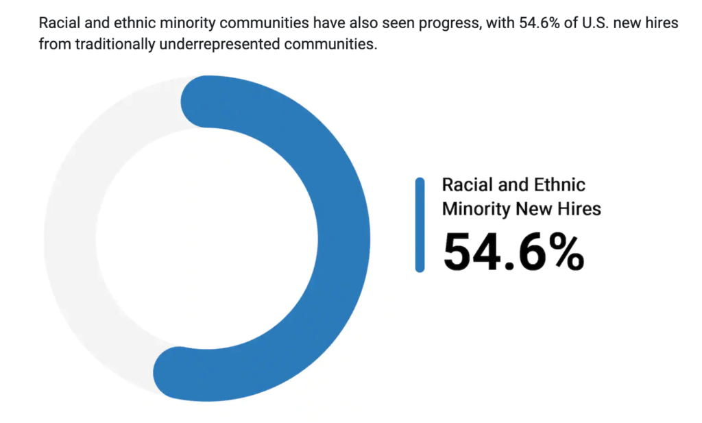 racial and ethnic new hires diversity report akamai