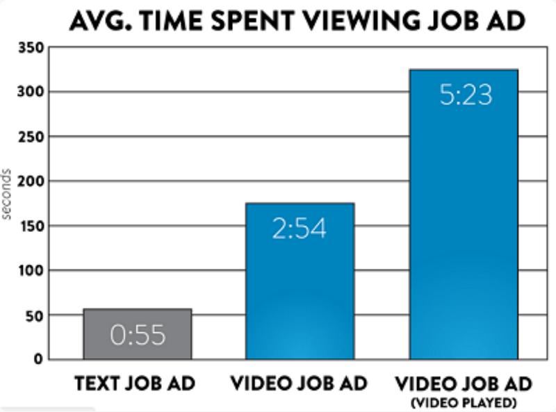 time spent on job ads